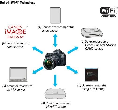 Canon EOS 5D Mark IV DSLR Camera Body Kit with Canon EF 24
